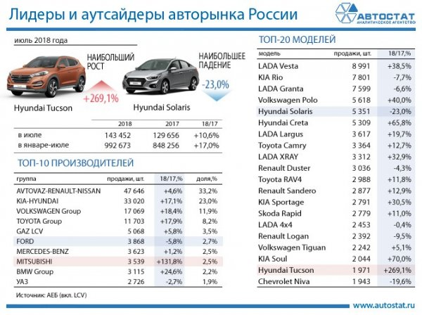 Эксперты называли самые популярные в России автомобили в июле