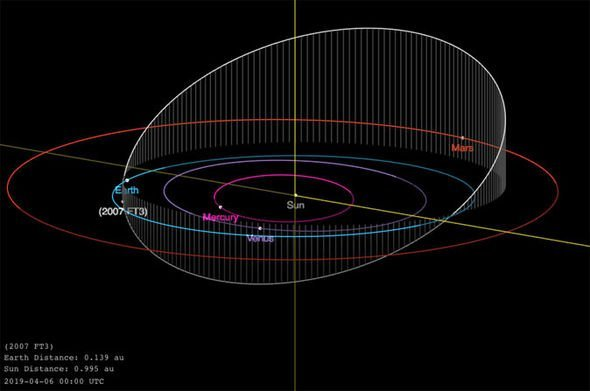 Столкновения не избежать: На Землю несётся гигантский 340-метровый астероид