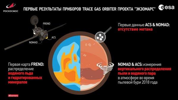 Жизни нет, но вы держитесь: «Роскосмос» назвал первые результаты миссии ExoMars2016 на Марсе