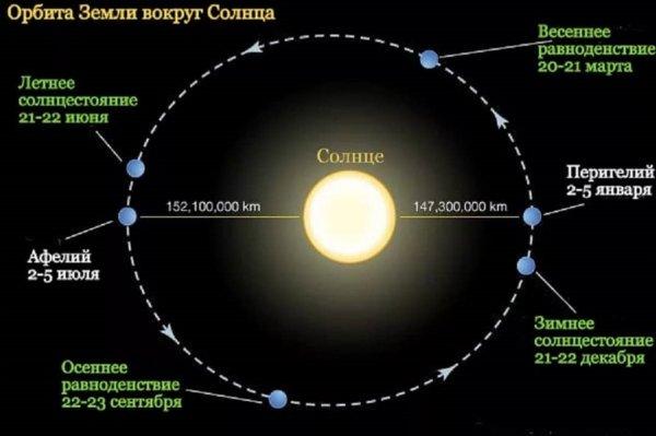 Забудьте о Нибиру: 1 июля Земля «вылетит» в космос из-за афелия Солнца