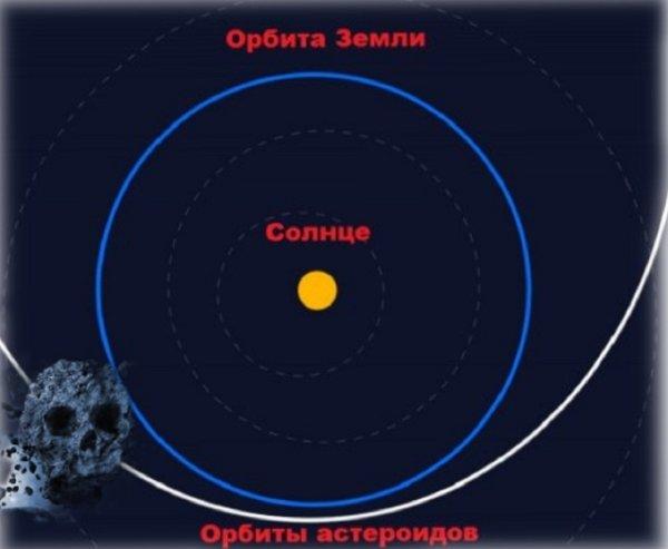 Конец света 10 июля? В NASA назвали точное время прибытия «убийцы» Земли