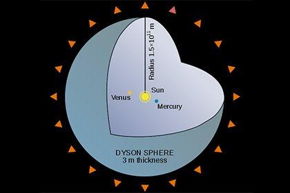 «Нибиру на помойку!» В созвездии Лебедя пришельцы построили новую «Звезду судного дня» - астроном